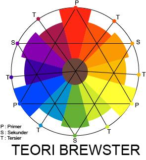 """""""teori warna brewster"""""""